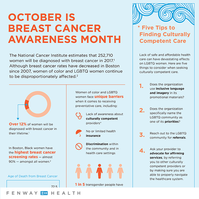 2017 Breast Cancer Awareness-Month-Infographic Cropped Preview