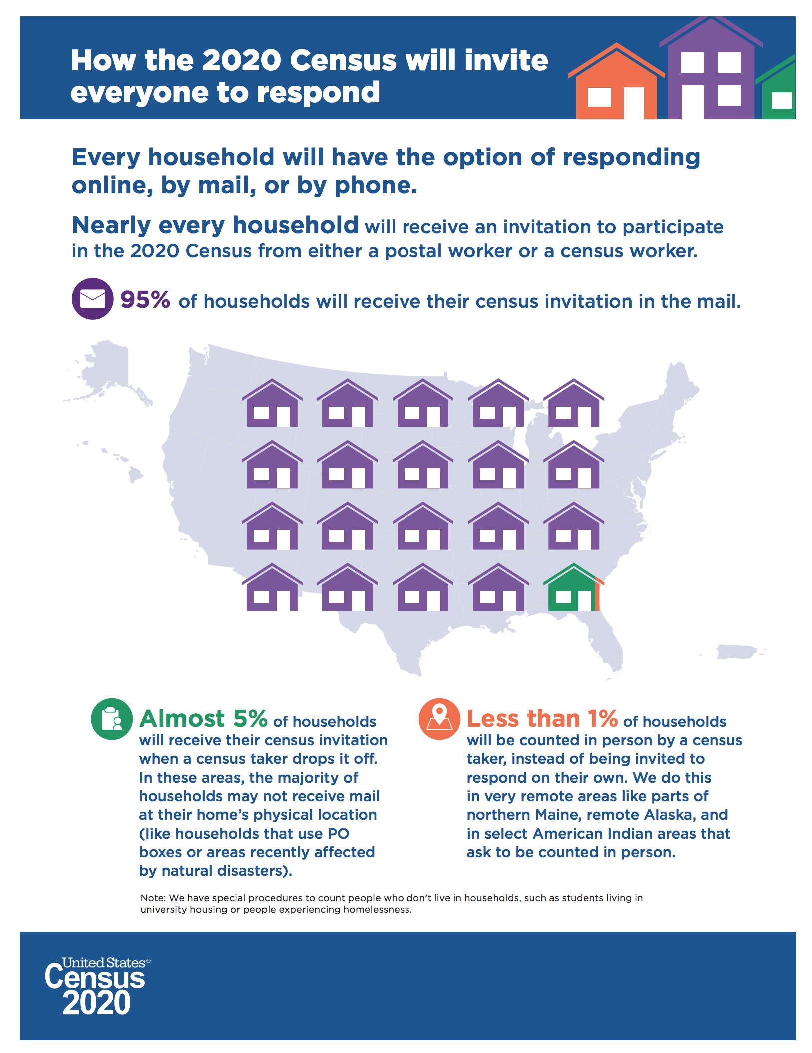 How the 2020 Census will invite everyone to respond- infographic