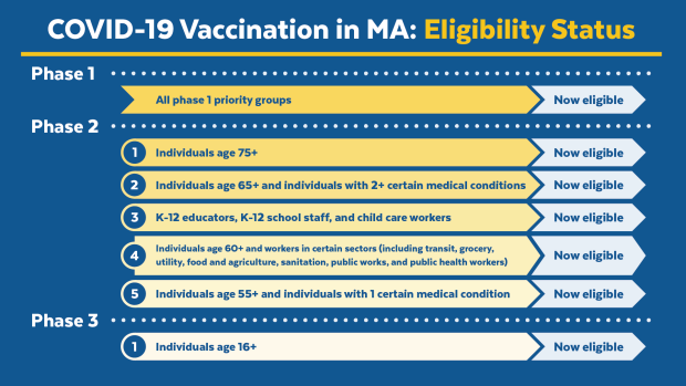 MA Vaccine Phases